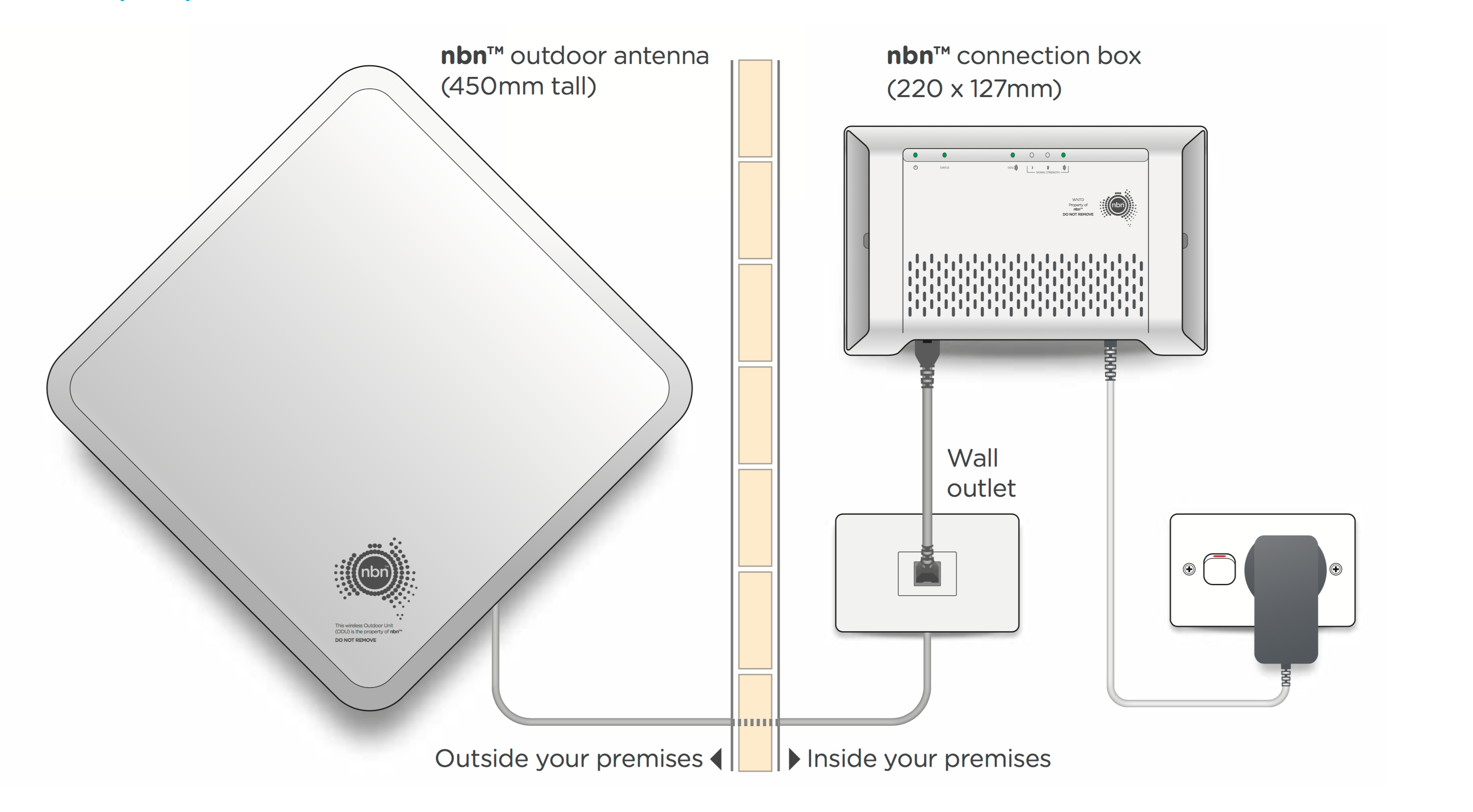 Nbn Fixed Wireless Standard Installations Better Internet For Outdoor Outlet Wiring Diagram Screen Shot 2015 11 12 At 60342 Pm
