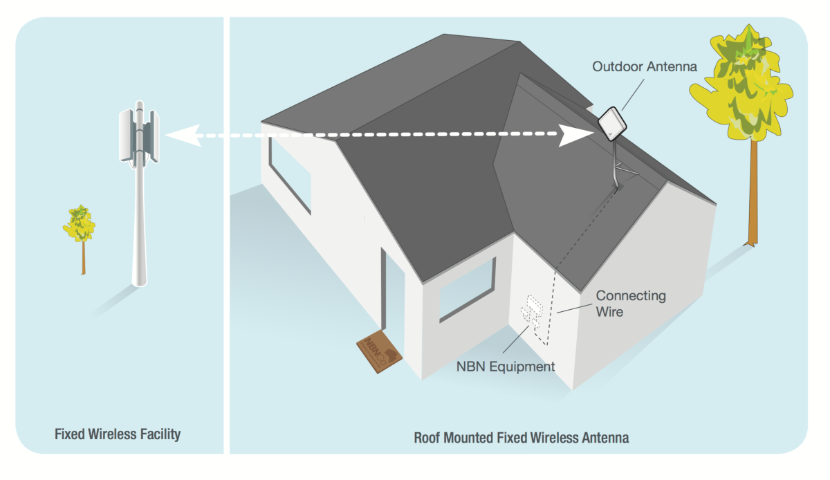 nbn Fixed Wireless – Standard Installations