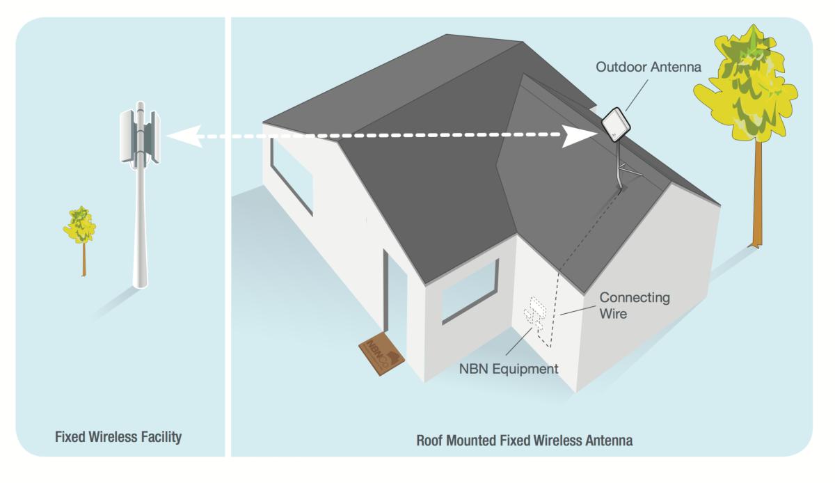 nbn Fixed Wireless – StandardInstallations