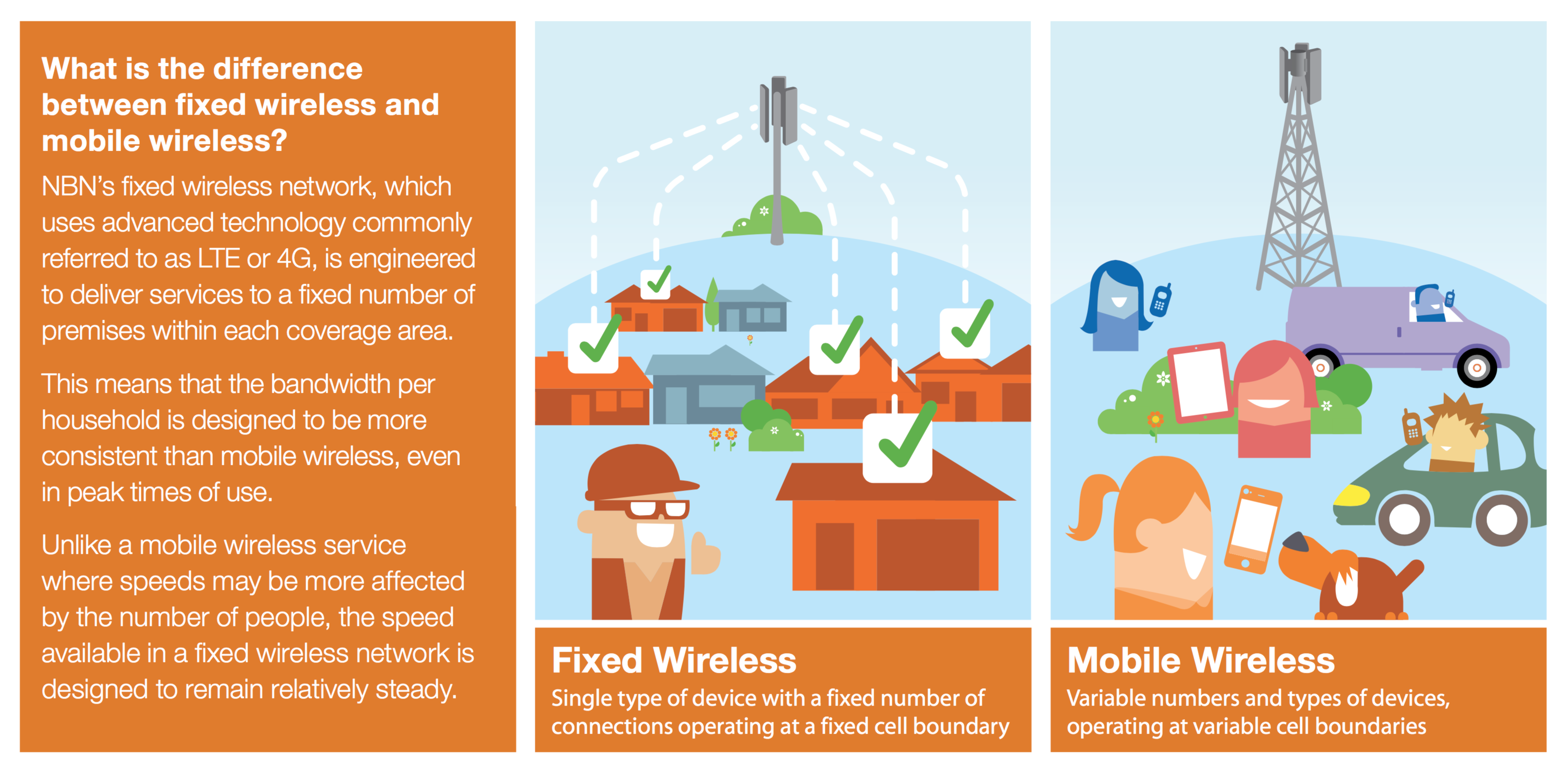 Chart showing the difference between fixed wireless and mobile broadband