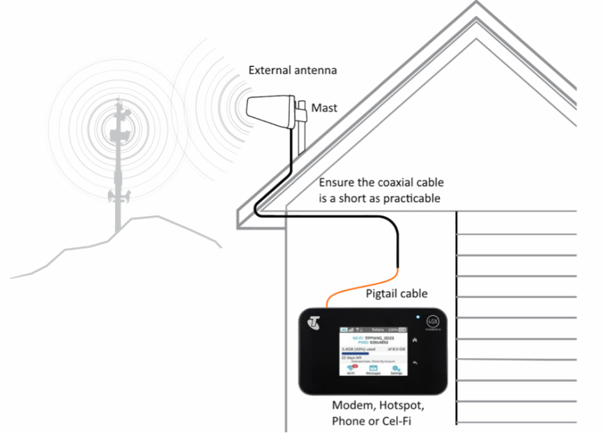 Selecting The Correct Antenna And How To Point It