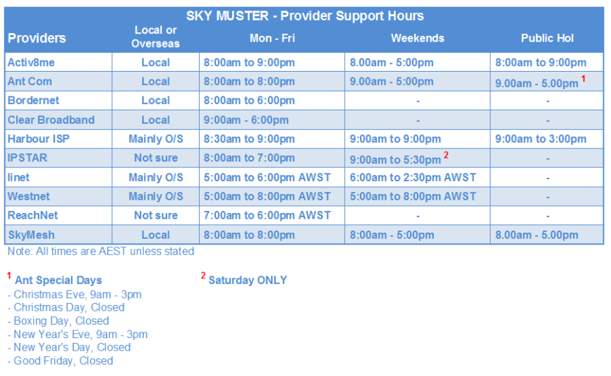 sky-muster-support-hours