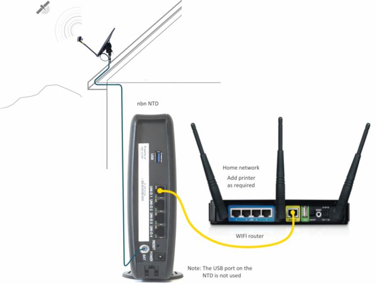 Preparing For Nbn Sky Muster Better Internet For Rural
