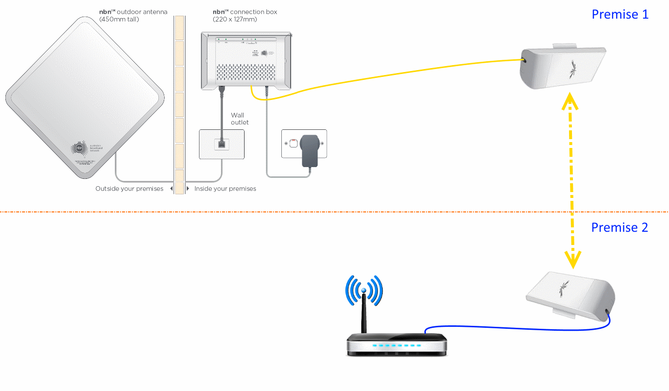 Typical Home Network Diagram Guide And Troubleshooting Of Wiring Wireless Simple Using A Wifi Bridge To Achieve Nbn U2122 Fixed Two Router