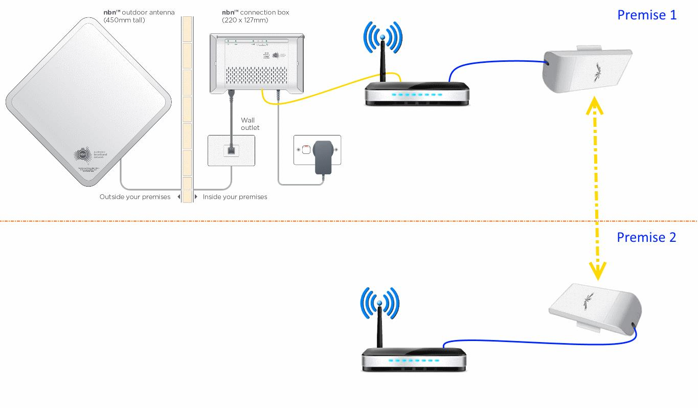 This configuration is most likely suitable for families living in separate  homes on the same property, where the cost of the internet service is  shared.