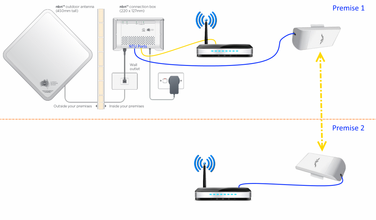 Using a WIFI Bridge to achieve a nbn™ Fixed Wireless connection