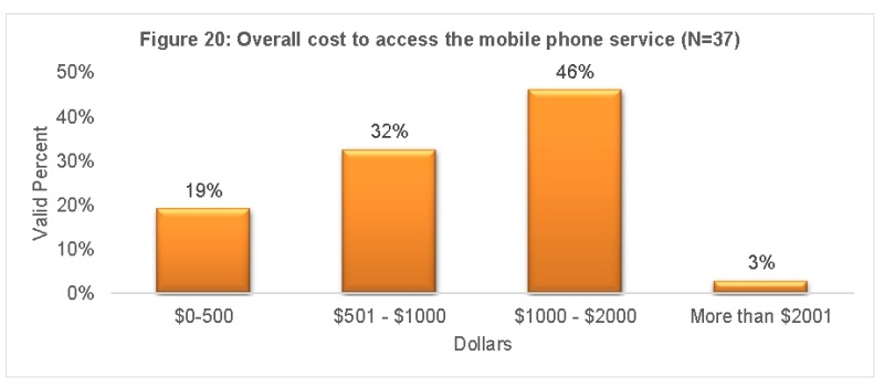 cost to access mobile service