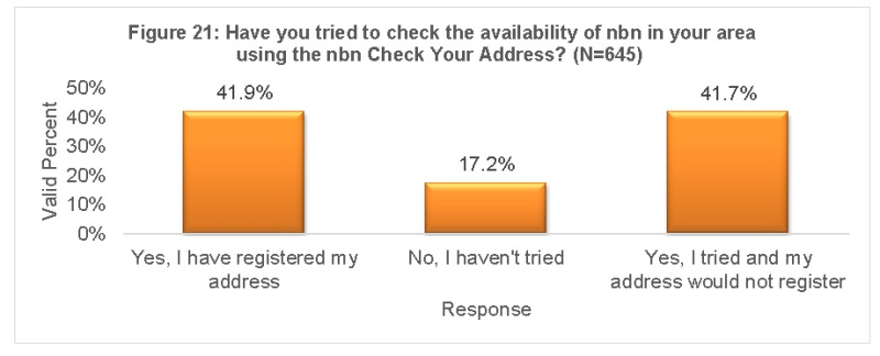nbn addressing issues