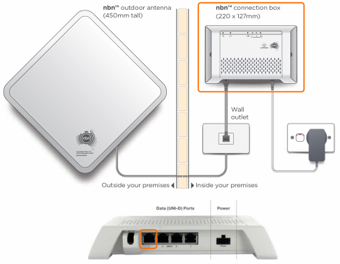 nbn Fixed wireless equipment diagram Uni D