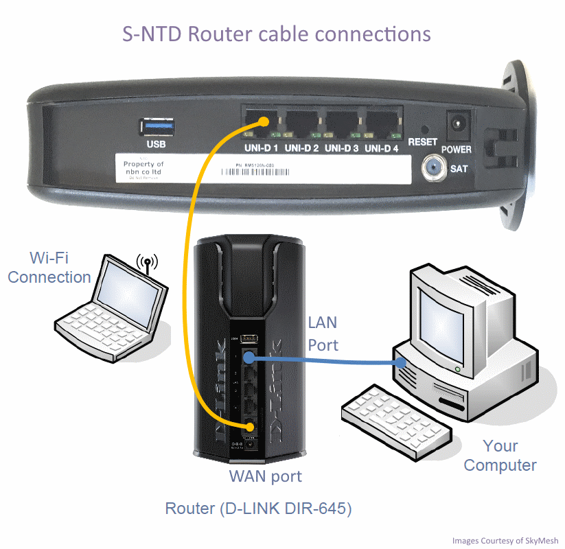 S-NTD Router cable connections